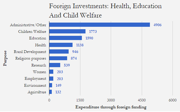 Source: Annual Report of FCRA, 2011-12