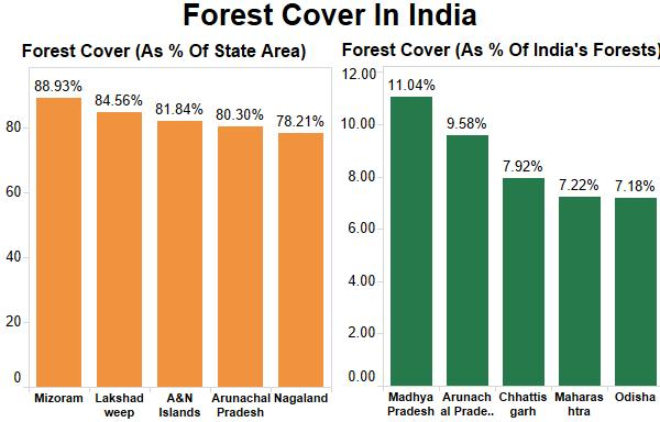 In just 30 years, India has lost large forests to 23,716 ... Deforestation Graph 2017