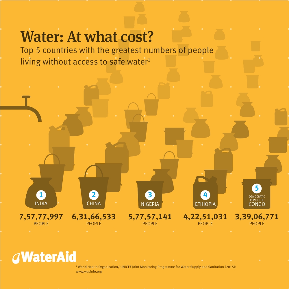 Infographic: WaterAid.