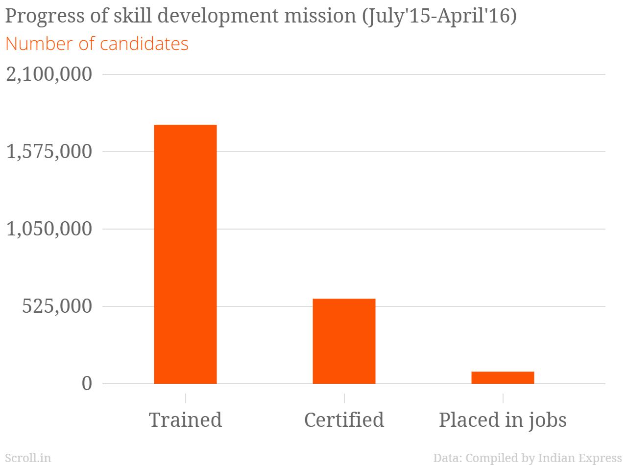 placement skills development report
