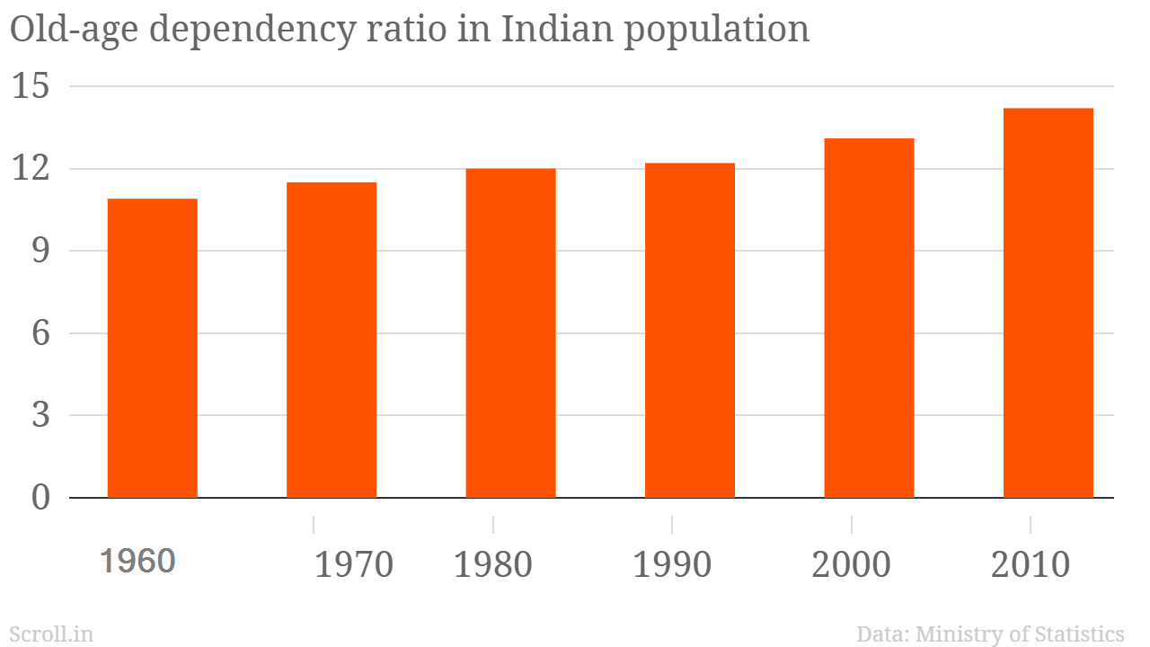 how to work out dependency ratio