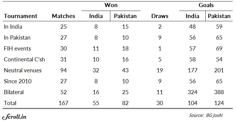 Dominant India outclass Pakistan 7-1