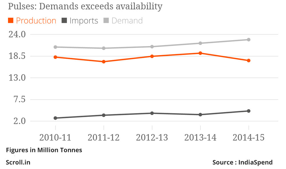 The annual global trade in pulses is 15 million tonnes, lower than India's annual demand of 23 million tonnes.