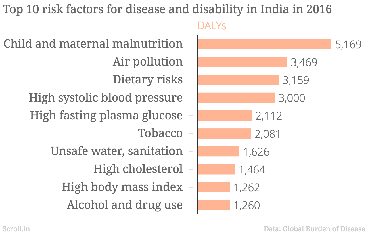 Malnutrition India's Biggest Risk Factor, Air Pollution at Second