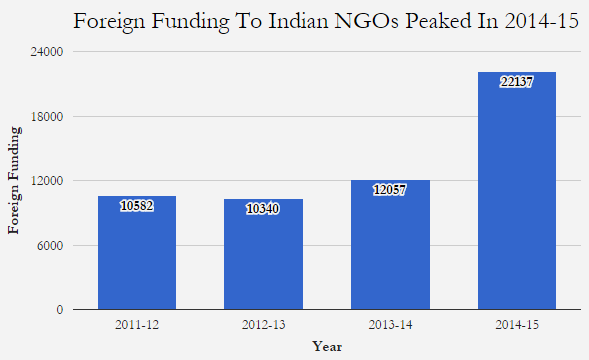 Source: UNSTARRED QUESTION NO. 1603, July 26th 2016, Lok Sabha  Note: For NGOs with contributions more than Rs one crore