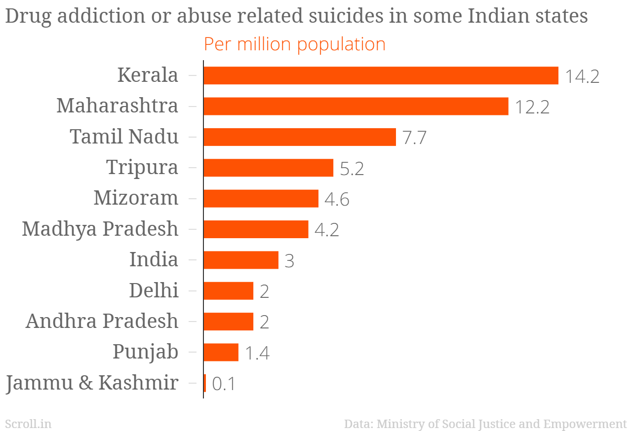 youth suicide in india Despite the strengths of american indian and alaska native (ai/an) families and  factors that protect ai/an youth and young adults against suicidal behavior.