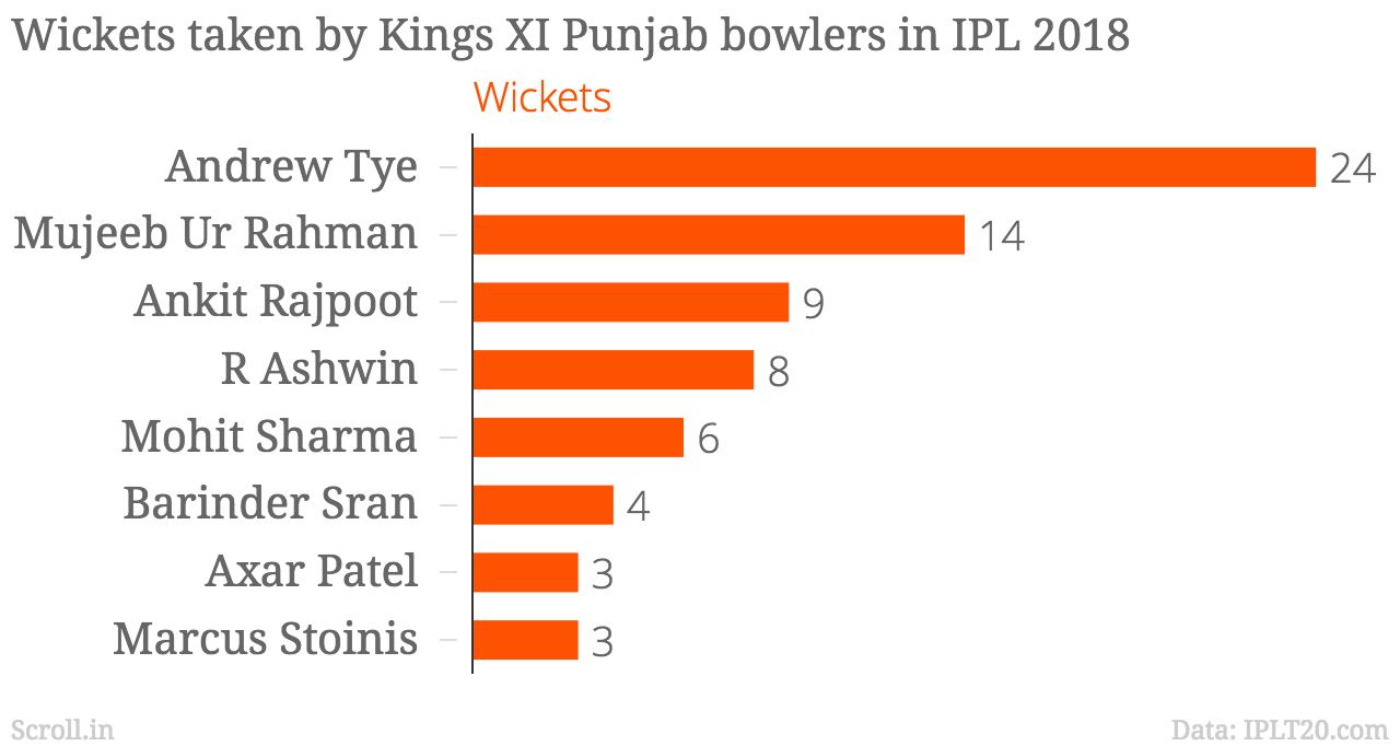 IPL 2018: MI Vs KXIP, Highlights: Bumrah guides MI to sensational 3-run; Rahul's 94 goes in vain