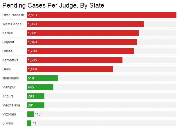 Source: National Judicial Data