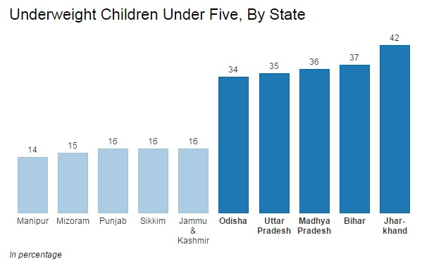 Source: Public Health Foundation of India