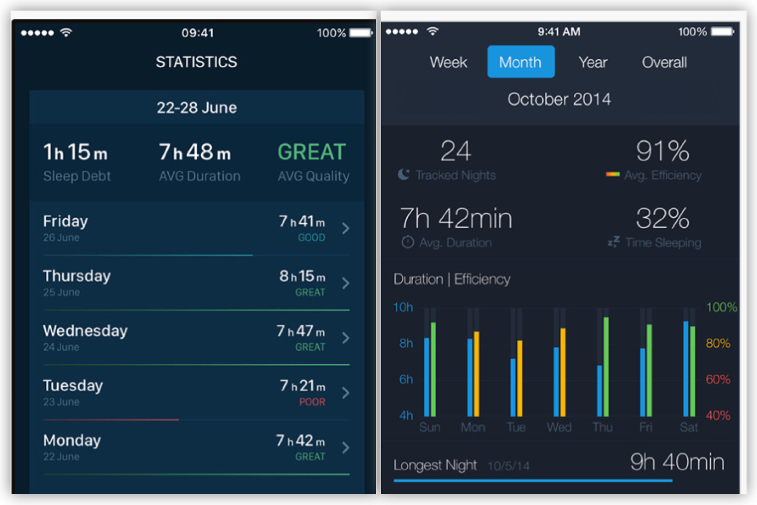 Data shown by a sleep-tracking app.