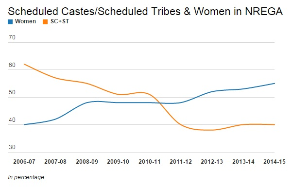Note: In 2006-7 NREGA was applicable in only 200 backward districts, in 2007-08, it was extended to 330 districts, and, from 2008-09, implemented across India.