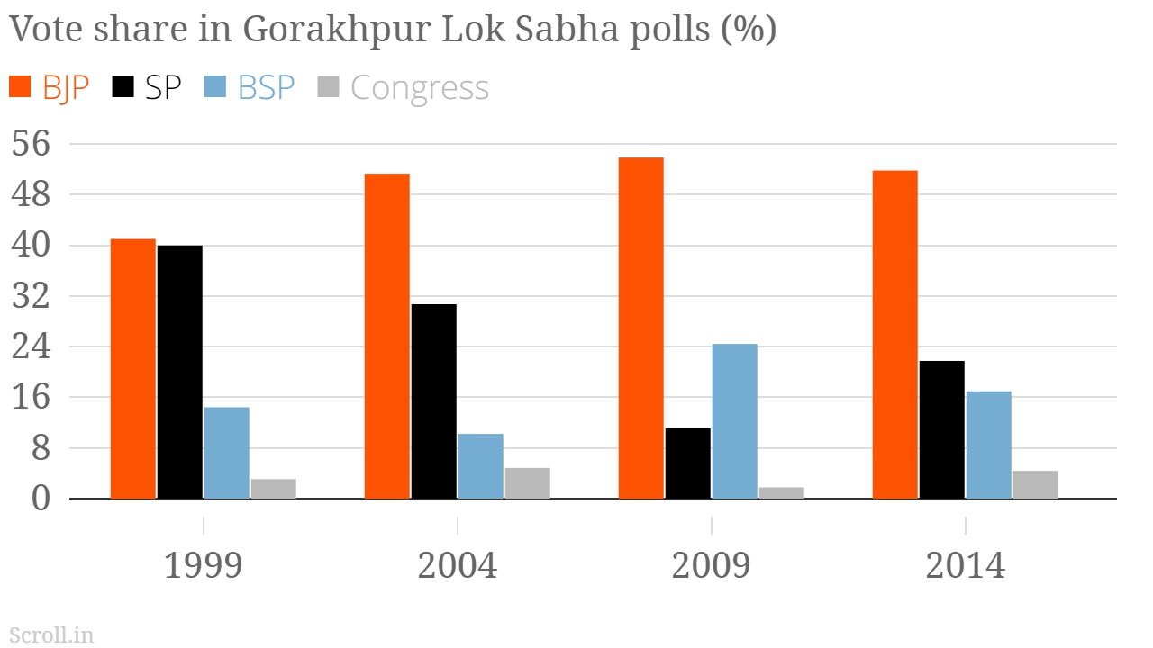 UP By-Elections: SP, BSP Work As One Well-oiled Machine, But is it Enough to Win Phulpur?
