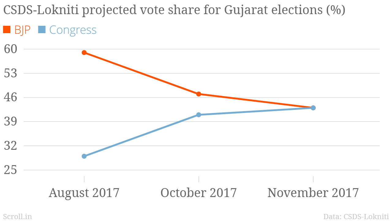 Opinion poll suggests neck-n-neck contest in Gujarat