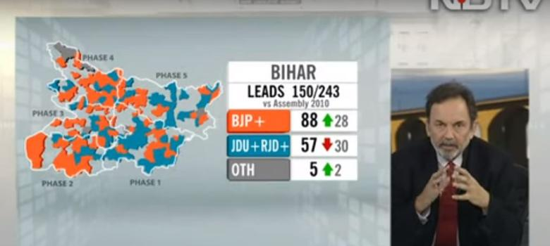 This one chart shows how pollsters and TV channels were clueless about Bihar