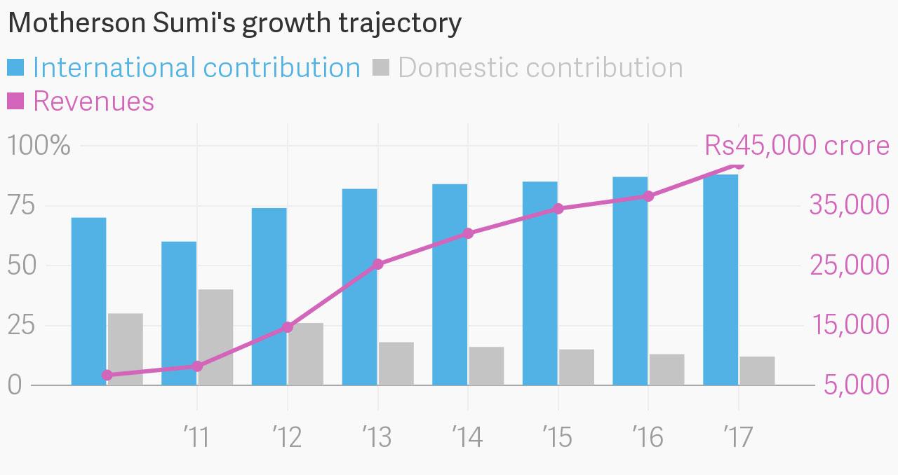 How Japanese partnerships and Indian whiskey spawned a $9 billion ...