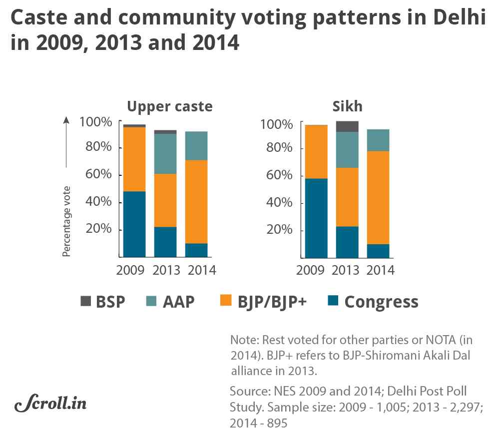 2019 Lok Sabha elections: Who gains by Congress and AAP
