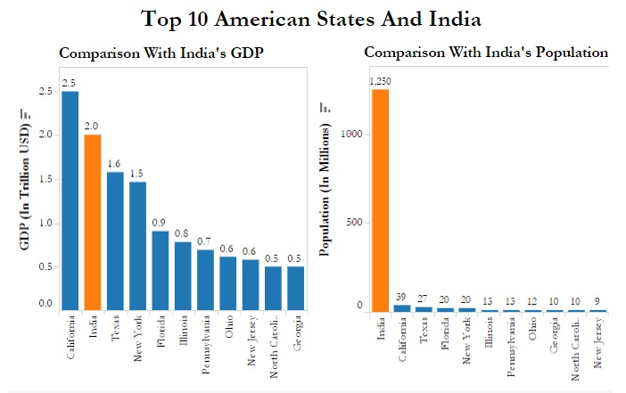 California has just 3 of india s population but 125 of - Bureau of economic analysis us department of commerce ...