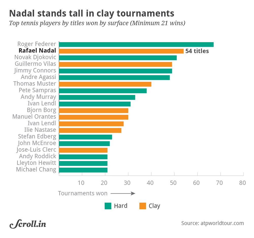 Data Check: Three charts that show why Rafael Nadal is virtually ...