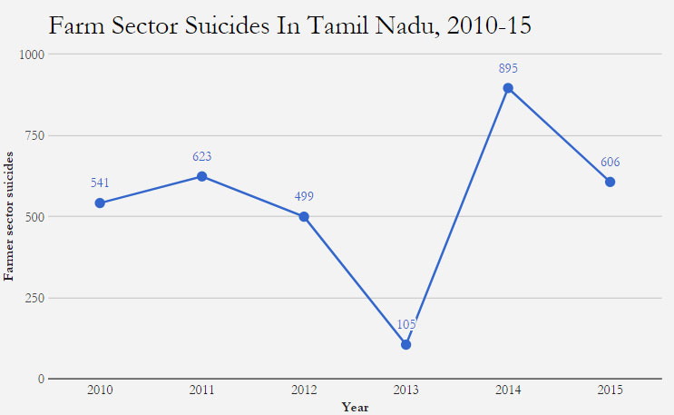 Source: Accidental Deaths & Suicides in India reports 2010, 2011, 2012, 2013, 2014 & 2015. Note: Farm sector includes those who till their own land or someone else's as well as agricultural labourers. For the years 2010-13, figures are those reporting farming/agriculture under self-employment.