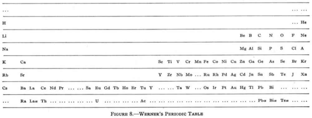 Heinrich Werner's modern incarnation. Reprinted (adapted) with permission from Types of graphic classifications of the elements. I. Introduction and short tables, G. N. Quam, Mary Battell Quam. Copyright (1934) American Chemical Society.