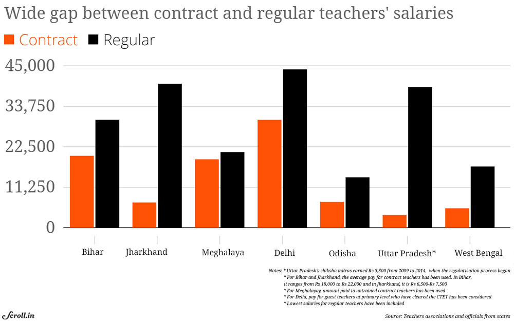 Regularising contract teachers: What other states could learn from
