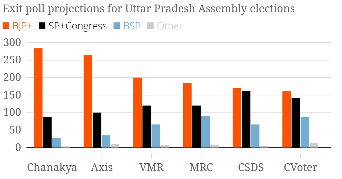 Exit polls: BJP is winning as many as 285 seats in Uttar Pradesh – or as few as 161