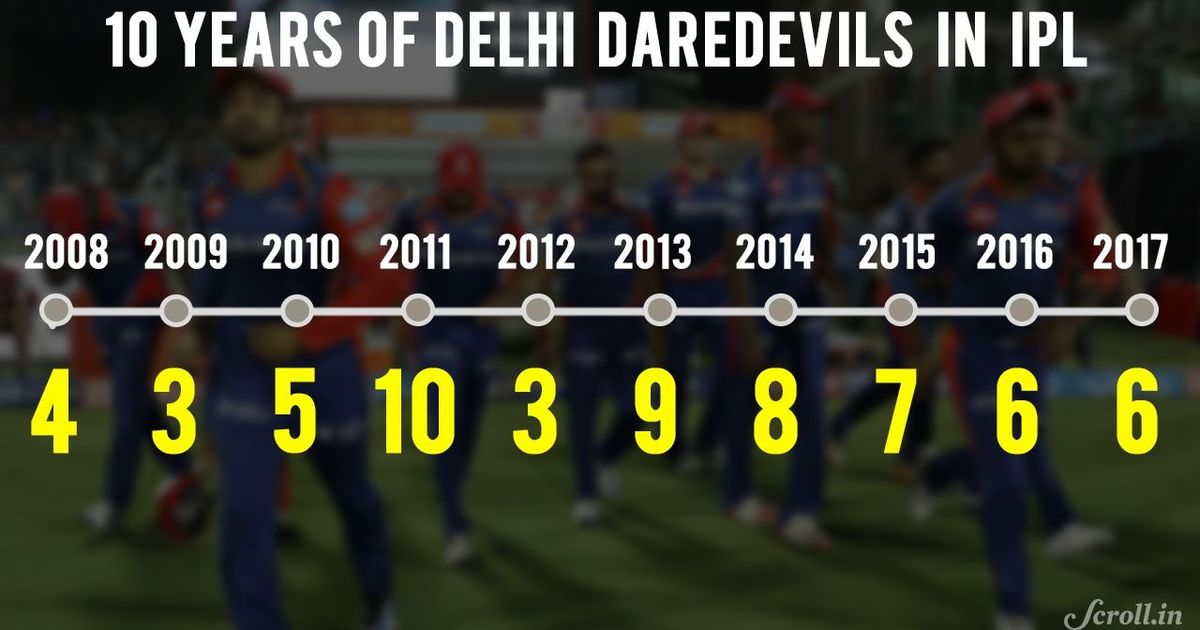 10 years, 0 finals: When it comes to being the worst team in IPL, Delhi Daredevils are unmatched