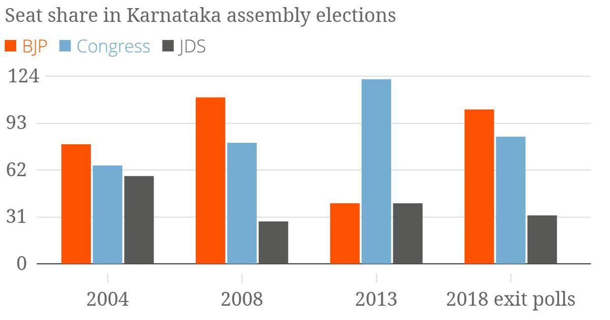 Exit polls suggest Karnataka will get a BJP-JD(S) government, despite Congress buzz