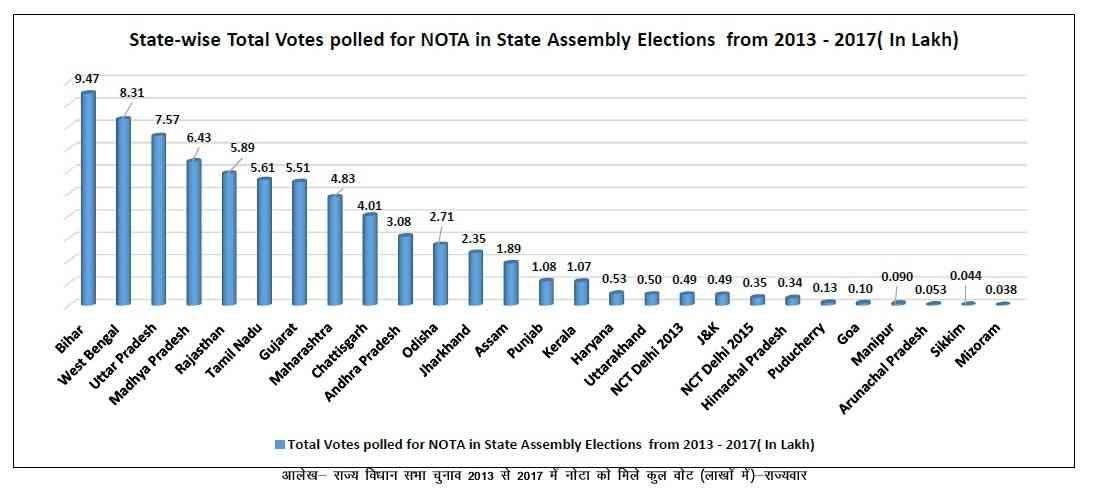 विधानसभा चुनावों में नोटा की संख्या | साभार : एडीआर