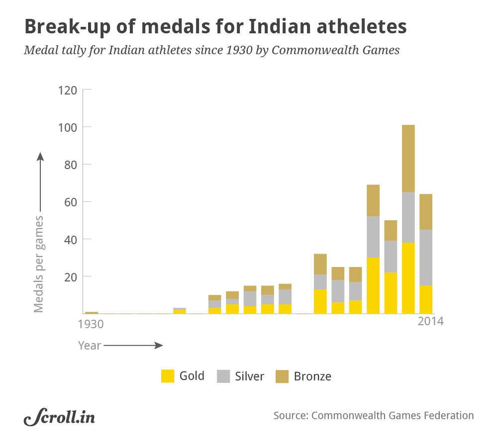 commonwealth games medal table 2019