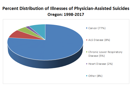 End to suffering: All cancers combined are the leading reason for patients in Oregon choosing assisted suicide. Source: OregonLive