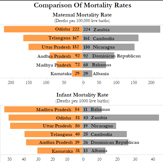 Source: Sample Registration Survey, 2013 and 2014; World Bank Infant Mortality, World Bank, Maternal Mortality Rate, 2015