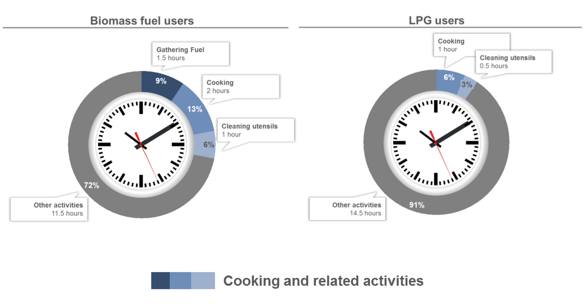 Figure 1: Typical allocation of waking hours by biomass fuel users and LPG users [4]