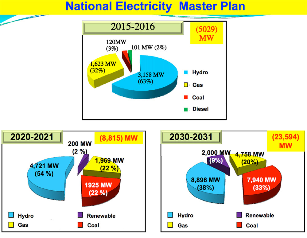 Myanmar's energy mix under the National Electricity Master Plan, developed by the Japan International Cooperation Agency.