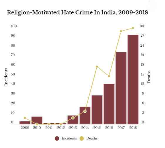 (Image credit: Factchecker.in/Hate Crime Watch)