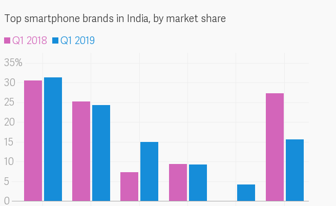 Data: Canalys, *Realme was launched in Q2 2018