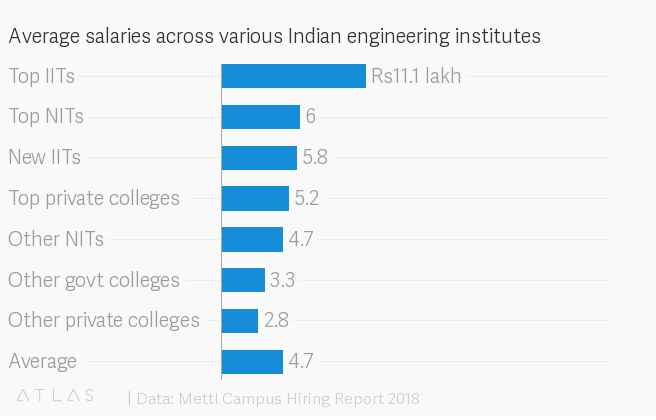 A study confirms what we already know: IIT, IIM graduates