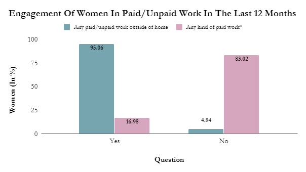Source: Baseline Report  NOTE: Out of the women who have done some work outside home.