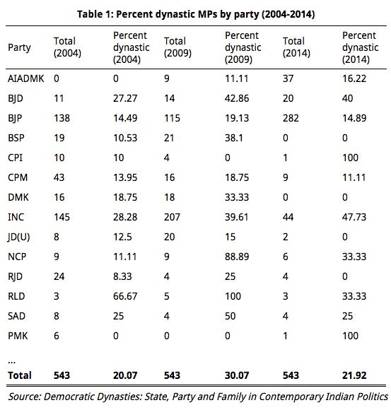 Most Political Parties In India Are Dynastic But Some Are More