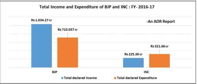 साल 2016-17 में भाजपा की आय और खर्च | साभार : एडीआर