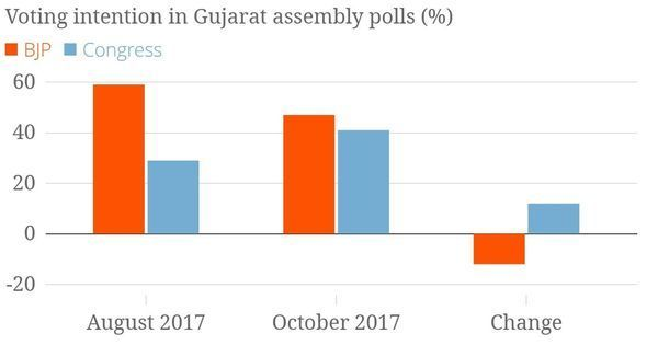 Falling BJP support, GST anger and questions about Jay Shah: Data from new Gujarat survey