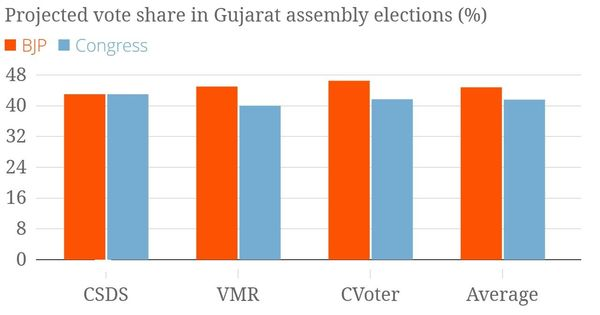 Despite converging vote shares, opinion polls give BJP a comfortable win in Gujarat