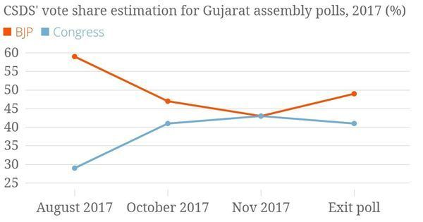 Gujarat exit polls suggest the Congress surge has fizzled out – or was never actually there
