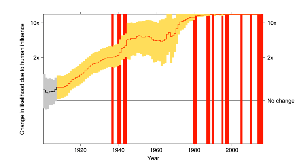 Climate change has been increasing the likelihood of global temperature records for many decades. The vertical red bars show the record-breaking hot years we can attribute to human-induced climate change. The shorter yellow bars show ranges of estimates for how much more likely a record hot year becomes each year. Andrew King, Author provided