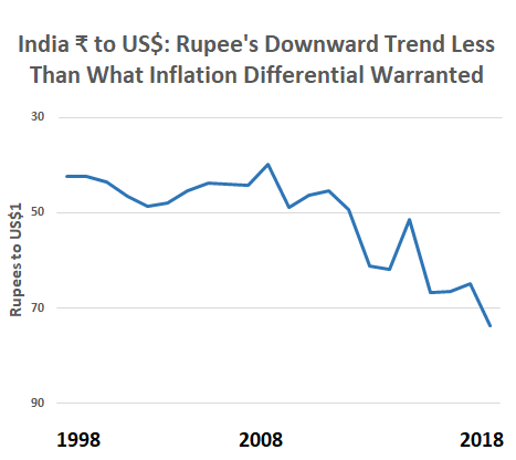 The difference between the inflation rate of the rupee and that of the US dollar averaged 4.15, but the rupee devalued more slowly, suggesting overvaluation. Source: Niranjan Rajadhyaksha, LiveMint