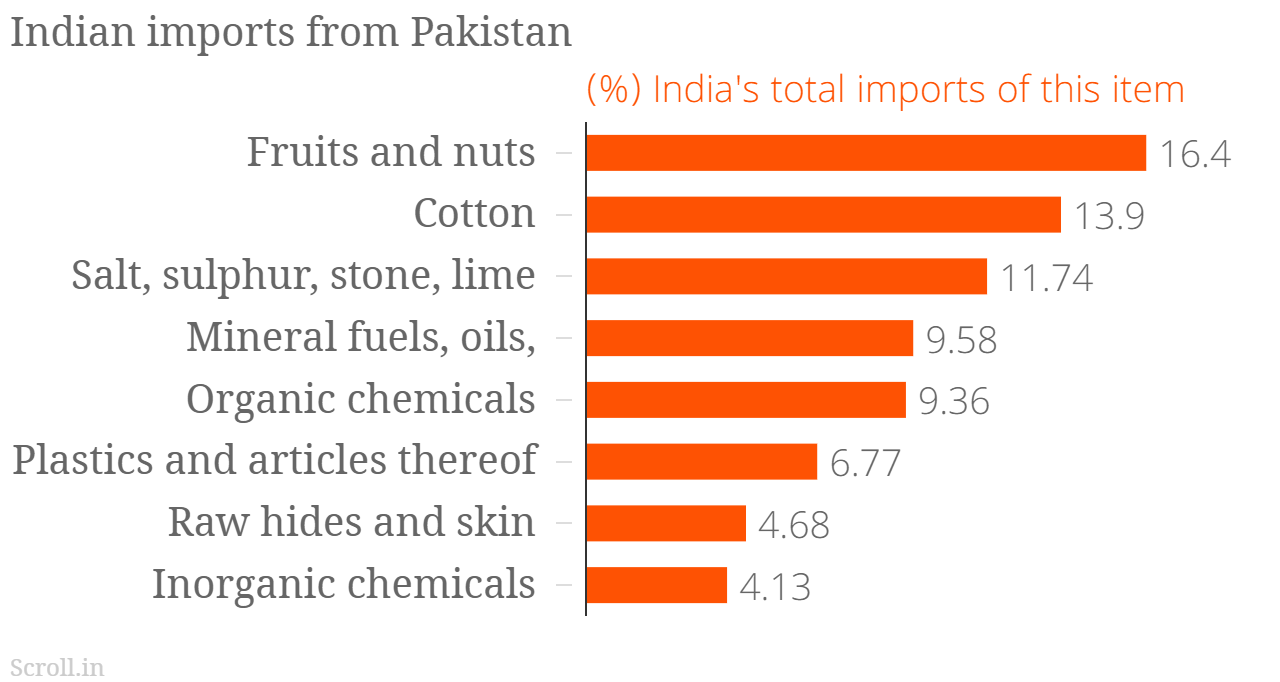 Should India snap trade with Pakistan? Five charts show why that won