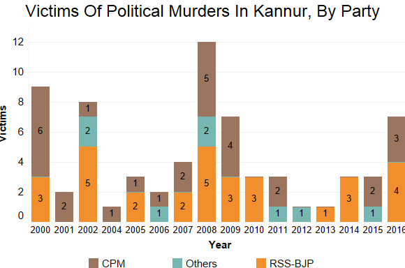 Source: Kannur district police, in this Right-to-information reply