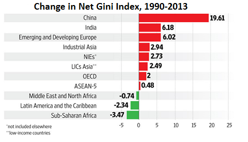 Growing problem: Inequality is increasing in India and elsewhere around the globe. Source: Manas Chakravarty and IMF