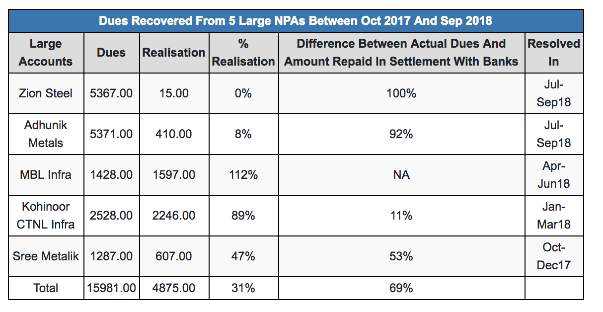 Source: Compiled from Insolvency and Bankruptcy Board of India Quarterly Newsletters