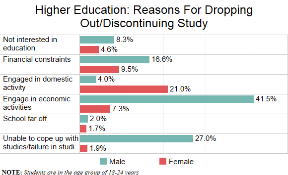 Source: National Sample Survey report, 2014; figures in percentage